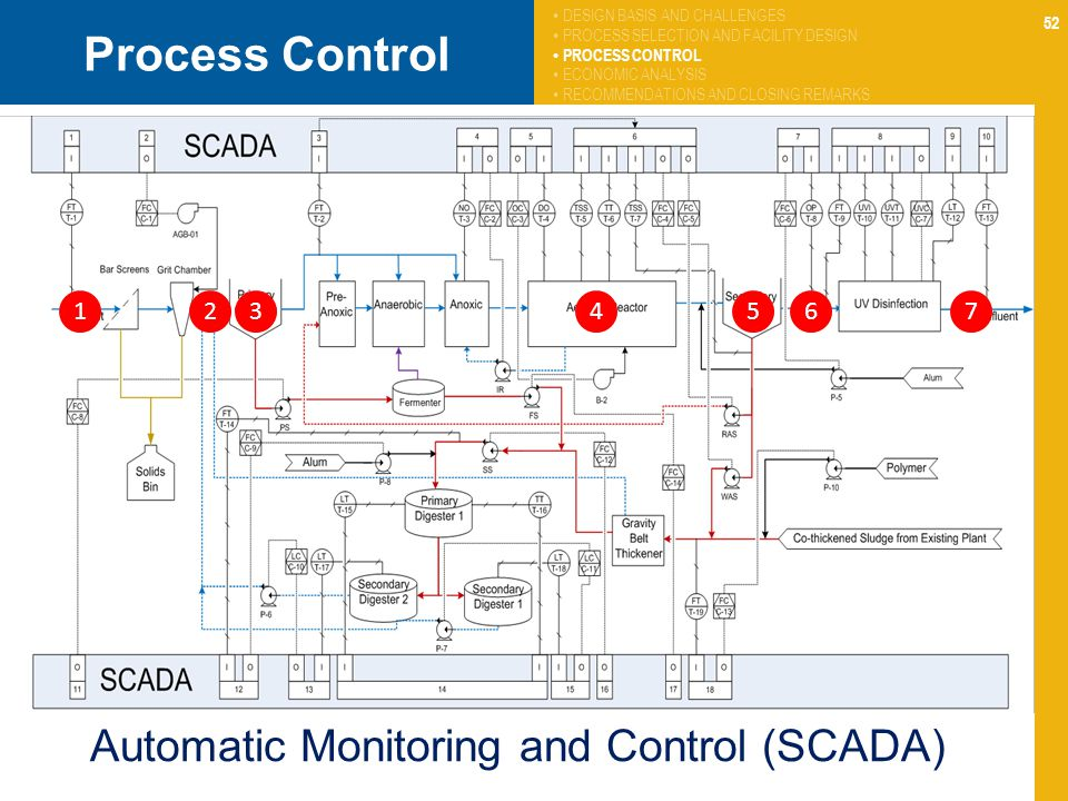 Process Control Automatic Monitoring and Control (SCADA) 1 2 3 4 5 6 7
