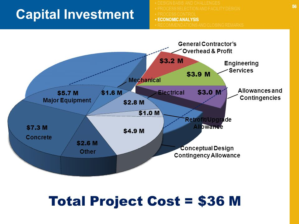 Capital Investment Total Project Cost = $36 M
