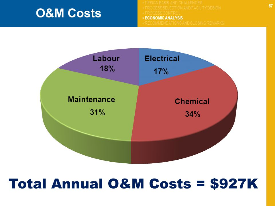 Total Annual O&M Costs = $927K