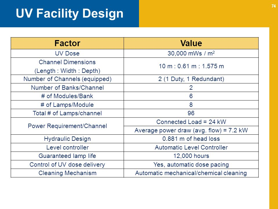 UV Facility Design Factor Value UV Dose 30,000 mWs / m2