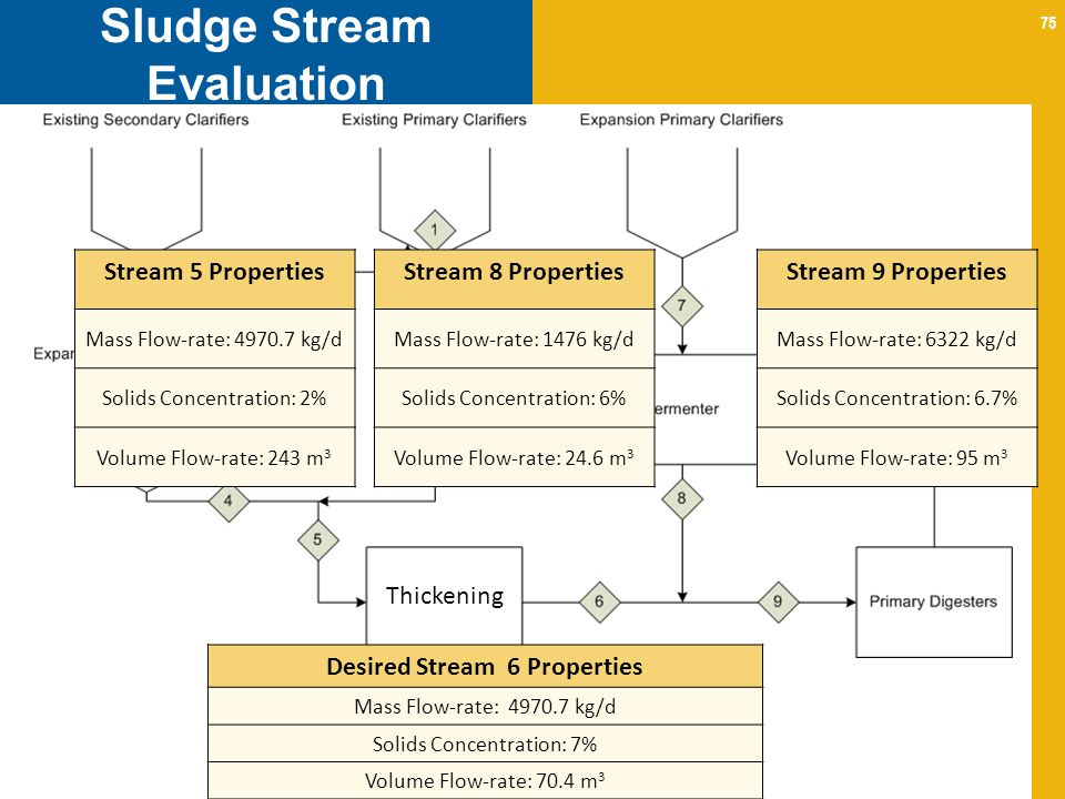 Sludge Stream Evaluation