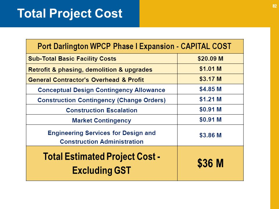 Total Project Cost $36 M Total Estimated Project Cost - Excluding GST