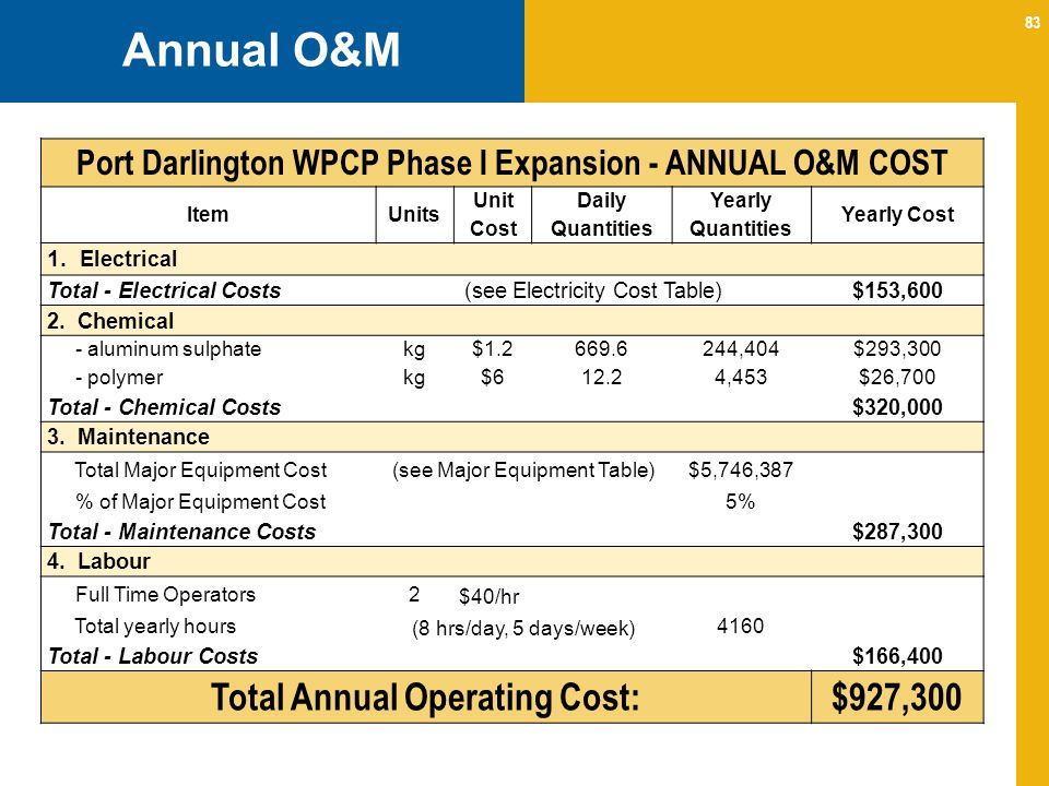 Annual O&M Total Annual Operating Cost: $927,300