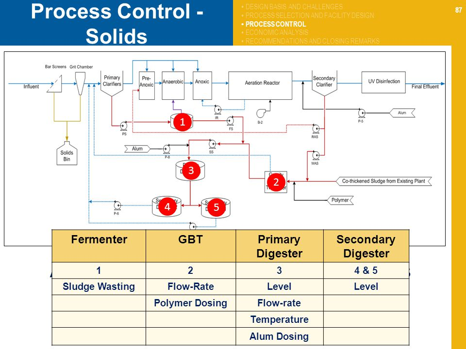 Process Control - Solids