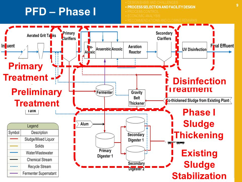 PFD – Phase I Primary Treatment Secondary Treatment Disinfection