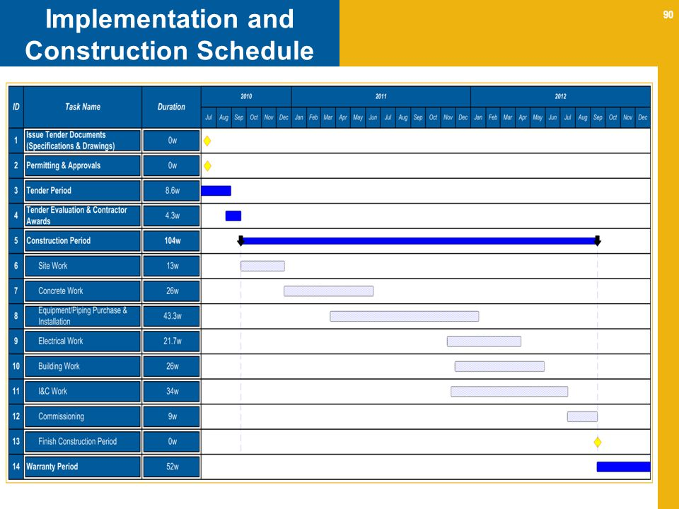 Implementation and Construction Schedule