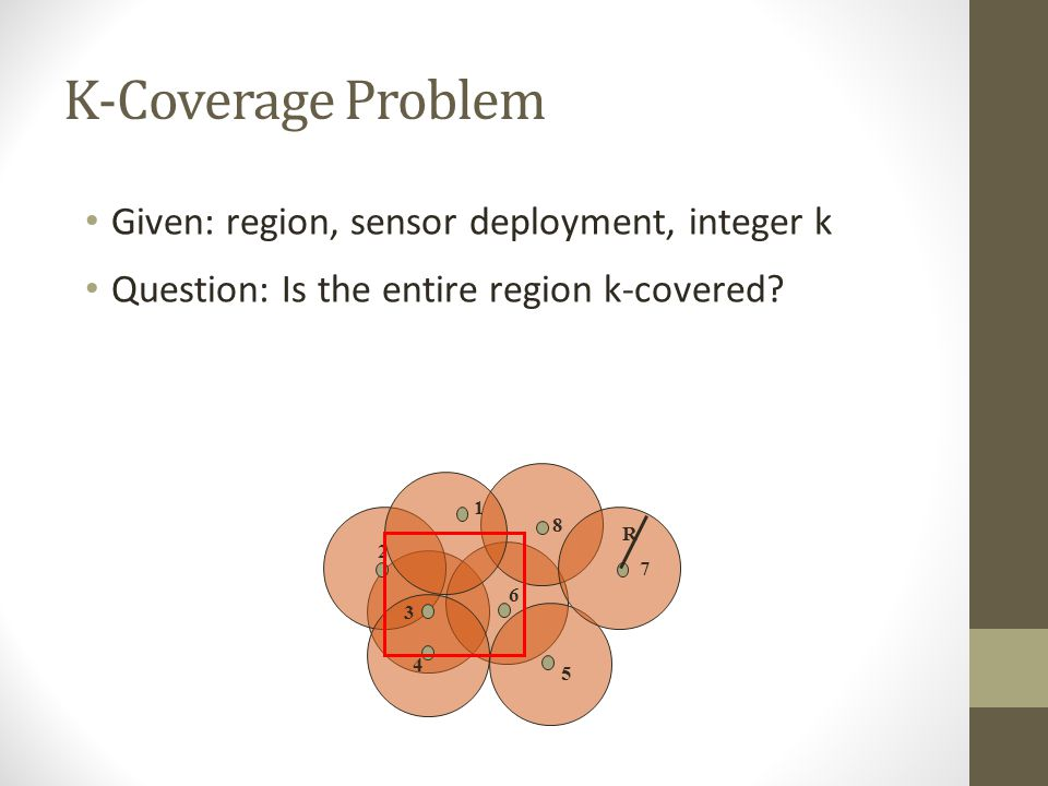 K-Coverage Problem Given: region, sensor deployment, integer k