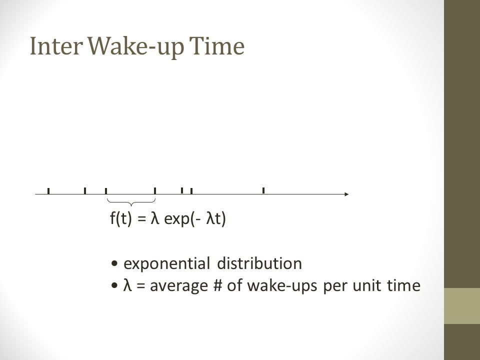 Inter Wake-up Time f(t) = λ exp(- λt) exponential distribution