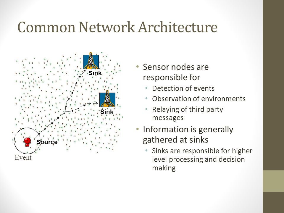 Common Network Architecture