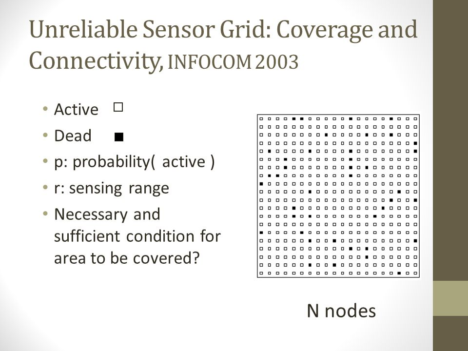 Unreliable Sensor Grid: Coverage and Connectivity, INFOCOM 2003