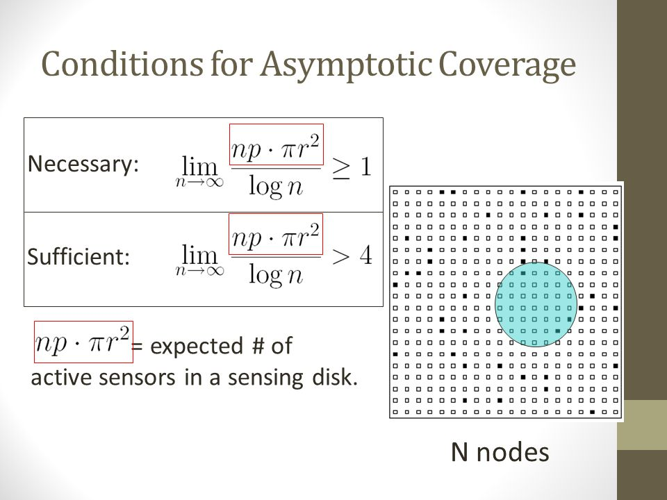 Conditions for Asymptotic Coverage