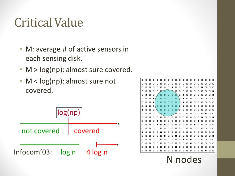 Critical Value M: average # of active sensors in each sensing disk. M > log(np): almost sure covered.
