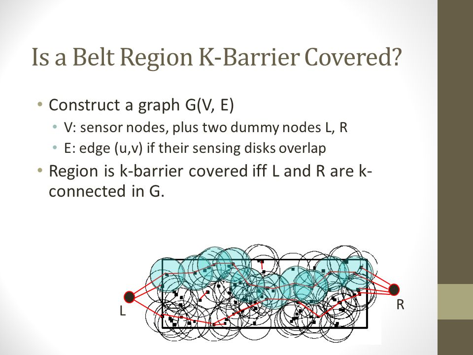 Is a Belt Region K-Barrier Covered