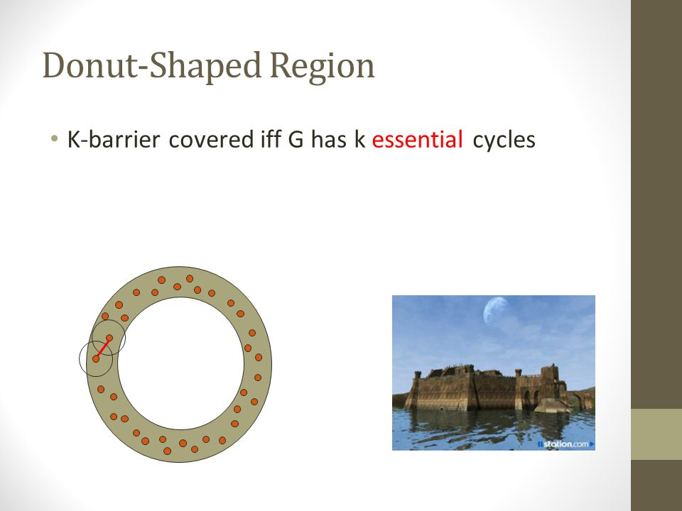 Donut-Shaped Region K-barrier covered iff G has k essential cycles