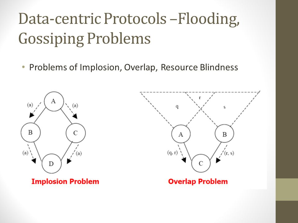 Data-centric Protocols –Flooding, Gossiping Problems