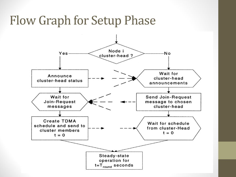 Flow Graph for Setup Phase