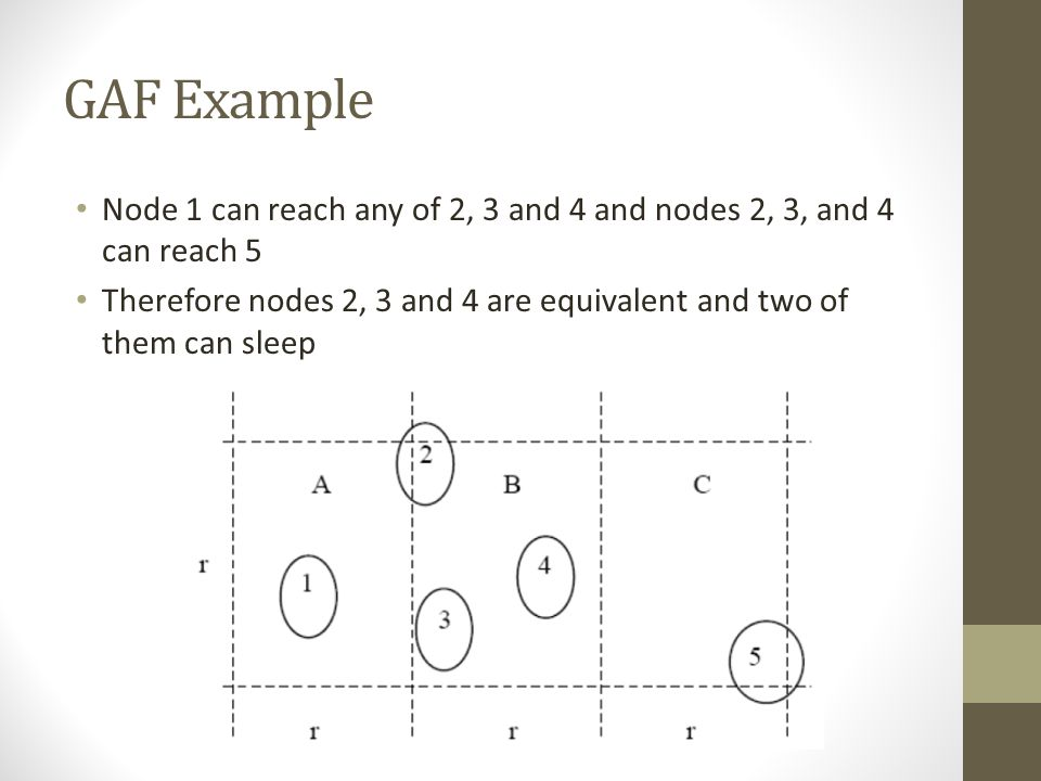 GAF Example Node 1 can reach any of 2, 3 and 4 and nodes 2, 3, and 4 can reach 5.