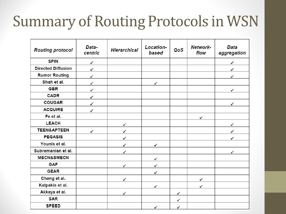 Summary of Routing Protocols in WSN