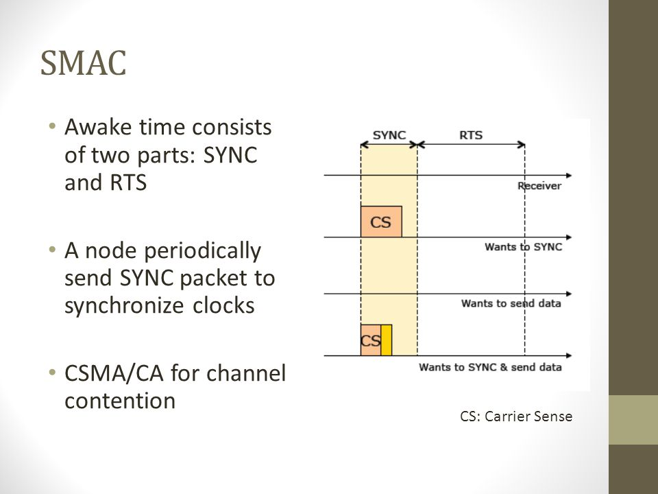 SMAC Awake time consists of two parts: SYNC and RTS