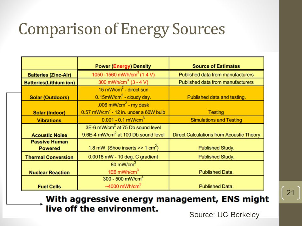 Comparison of Energy Sources