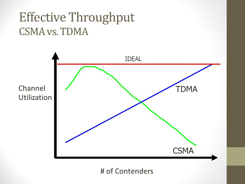 Effective Throughput CSMA vs. TDMA Channel Utilization TDMA CSMA
