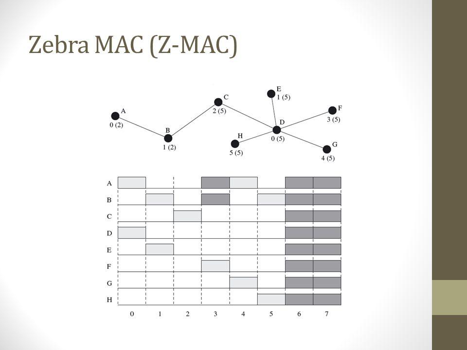 Zebra MAC (Z-MAC)