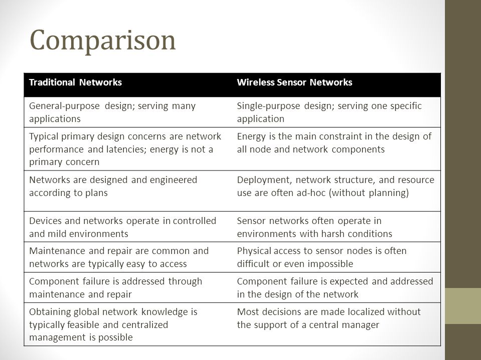 Comparison Traditional Networks Wireless Sensor Networks