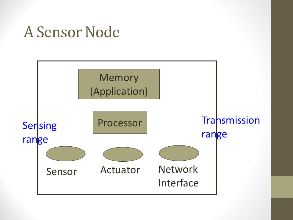 A Sensor Node Memory (Application) Transmission range Processor