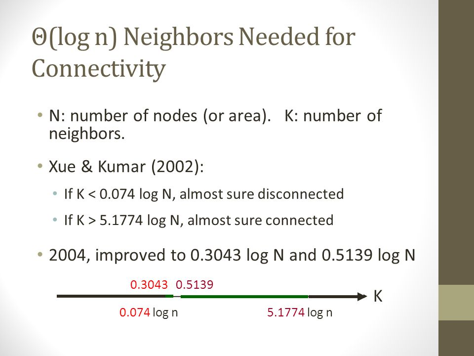 Θ(log n) Neighbors Needed for Connectivity