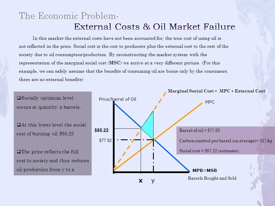 The Economic Problem- External Costs & Oil Market Failure