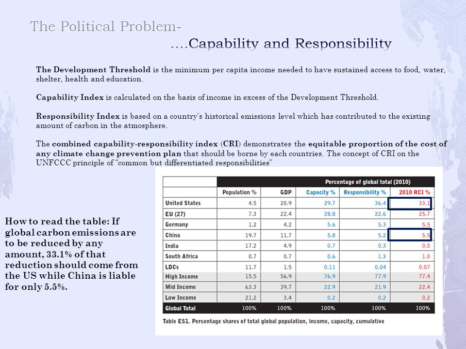 The Political Problem- ….Capability and Responsibility