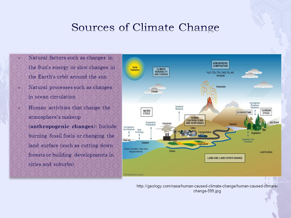 Sources of Climate Change