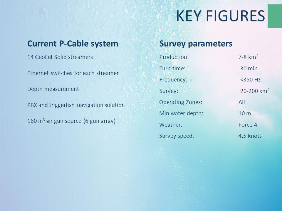 KEY FIGURES Current P-Cable system Survey parameters