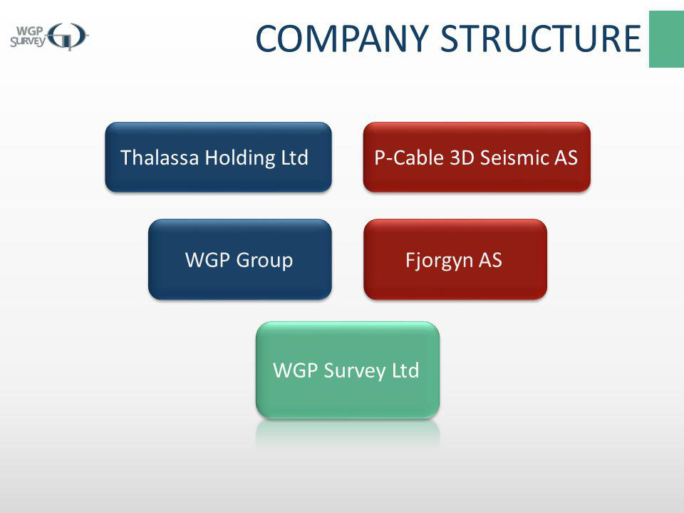 COMPANY STRUCTURE Thalassa Holding Ltd P-Cable 3D Seismic AS WGP Group