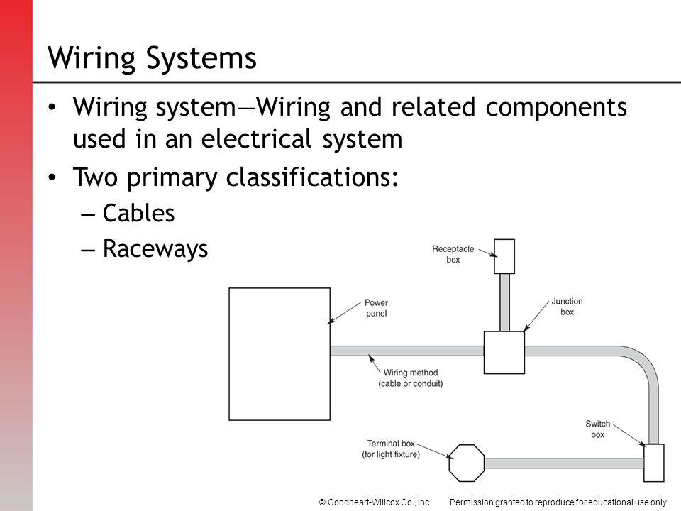 Wiring Systems Wiring system—Wiring and related components used in an electrical system. Two primary classifications: