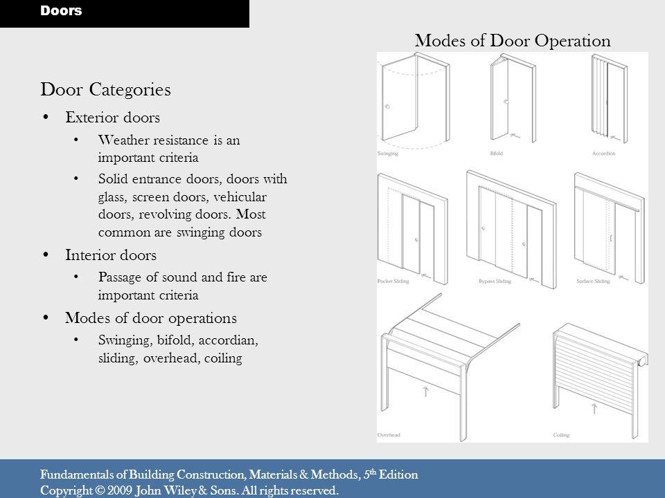 Modes of Door Operation
