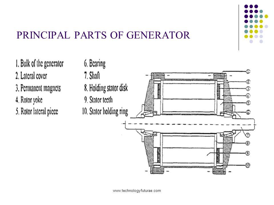 PRINCIPAL PARTS OF GENERATOR