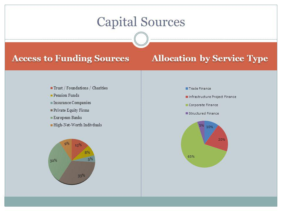 Allocation by Service Type