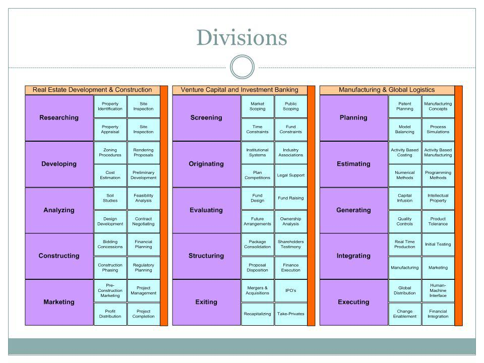 Divisions