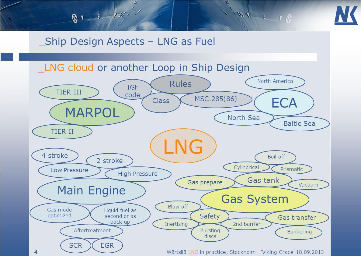 LNG ECA MARPOL Main Engine Gas System