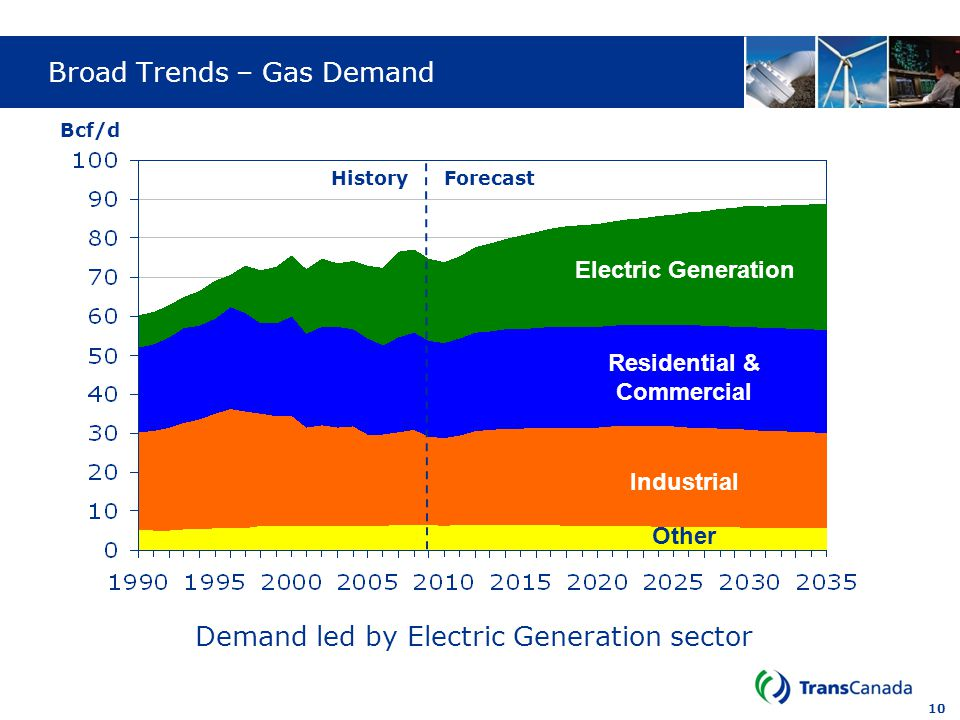 Broad Trends – Gas Demand