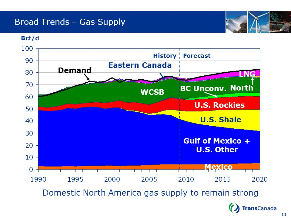 Broad Trends – Gas Supply