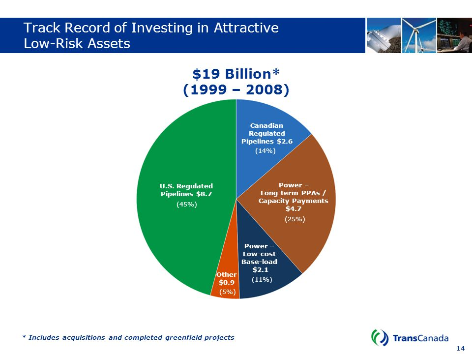 Track Record of Investing in Attractive Low-Risk Assets
