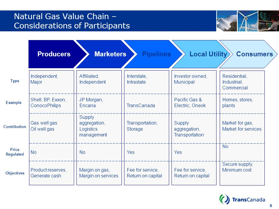 Natural Gas Value Chain – Considerations of Participants