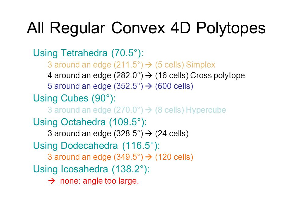 All Regular Convex 4D Polytopes