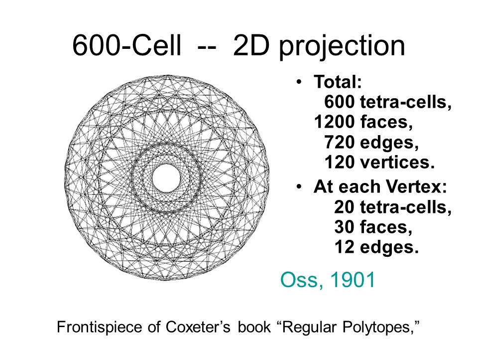 600-Cell -- 2D projection Oss, 1901