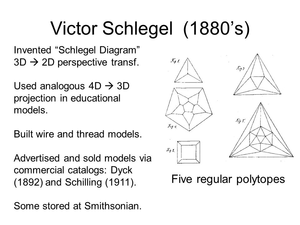 Victor Schlegel (1880's) Five regular polytopes