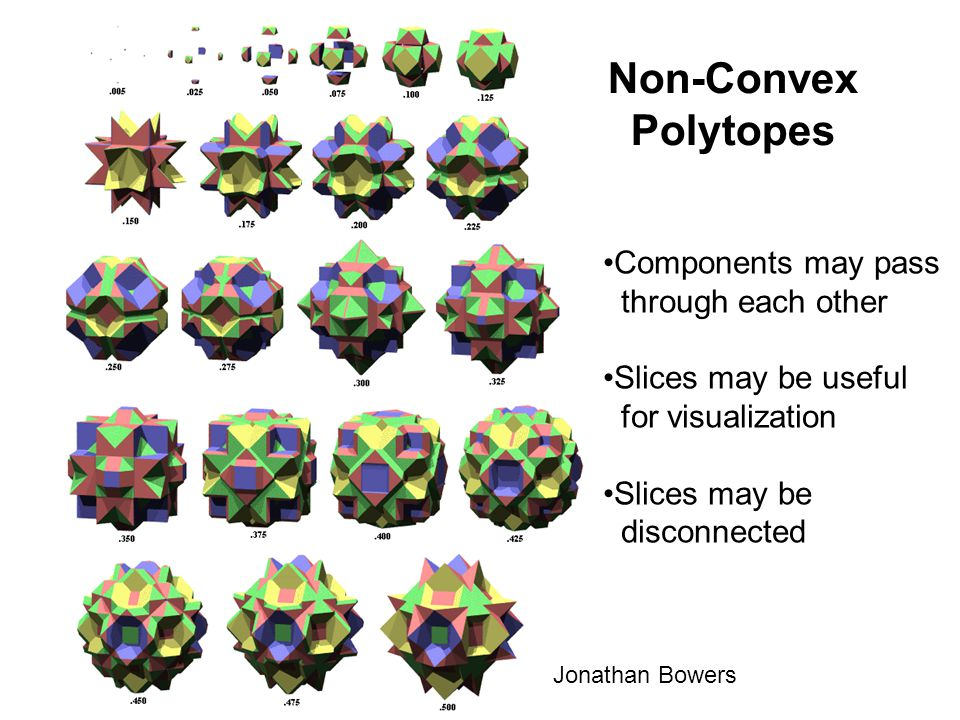 Non-Convex Polytopes Components may pass through each other