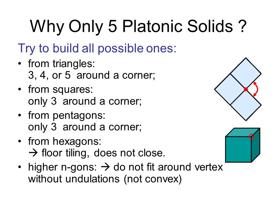 Why Only 5 Platonic Solids