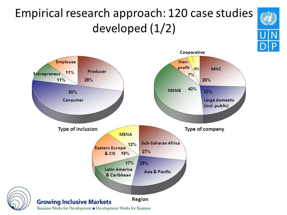 Empirical research approach: 120 case studies developed (1/2)